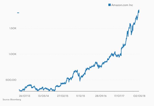 W ciągu ostatnich 5 lat kurs akcji Amazona wzrósł o 480%.