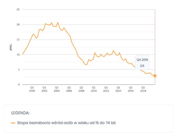 Stopa bezrobocia wśród osób w wieku od 15 do 74 lat
