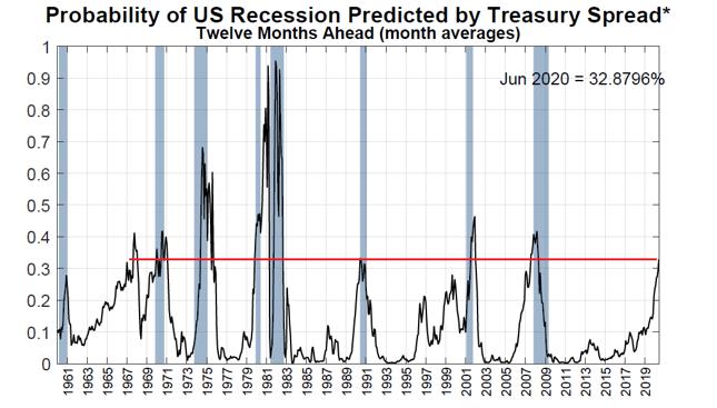 Prawdopodobieństwo wystąpienia recesji w USA implikowane z różnicy rentowności obligacji skarbowych.