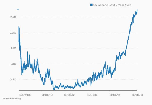 Rentowność 2-letnich obligacji USA.