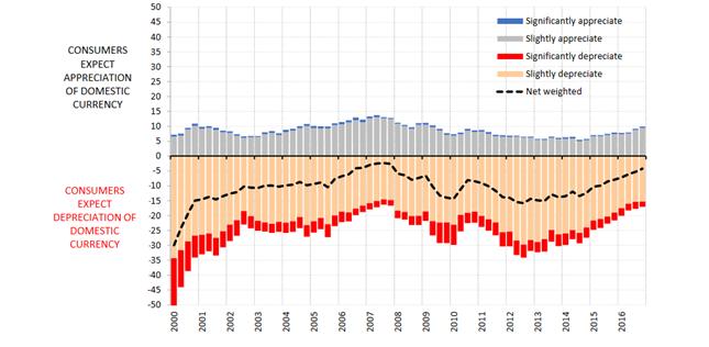 Oczekiwania Chorwatów względem kuny na najbliższe 12 miesięcy. Czerwony: znaczne osłabienie; beżowy: umiarkowane osłabienie; szary: umiarkowane umocnienie; niebieski: znaczne umocnienie. Czarna linia: krocząca średnia ważona (odpowiedzi umiarkowane z wagą 0,5%, odpowiedzi znaczące z wagą 1).