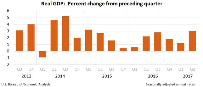 Amerykańskie PKB - dane BEA