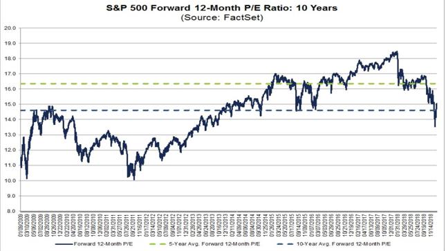 Relacja c/z dla indeksu S&P500 oparta na prognozowanych zyskach spółek za następne 12 miesięcy.
