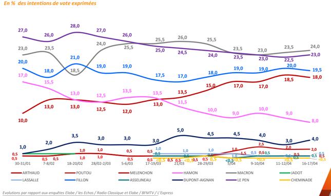 Sondażowe poparcie dla kandydatów na stanowisko prezydenta Francji.