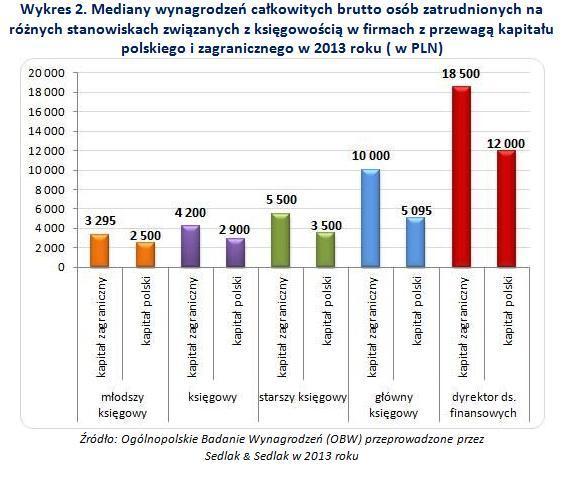 http://wynagrodzenia.pl/zdjecie.php?url=pliki/wykresy_baza/4690.&s=700&w=1700