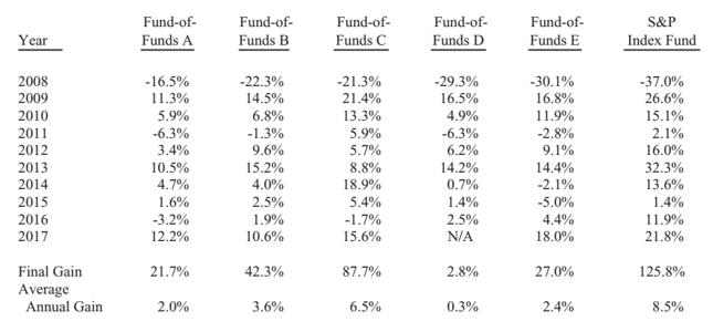 Wyniki pięciu zestawów funduszy funduszy mających za zadanie pobić stopę zwrotu z indeksu S&P500.