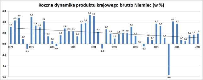 Dynamika PKB Niemiec (rdr, w %) w cenach stałych