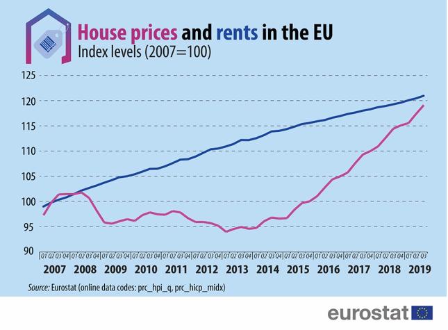 Indeks cen domów (różowa linia) na tle indeksu cen najmu (niebieska linia) w Unii Europejskiej w latach 2007-19 (Rok 2007 = 100).