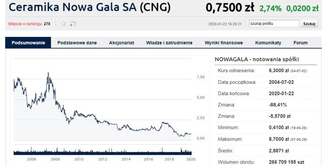 Akcje Ceramiki Nowej Gali są po mocnych spadkach. Kurs trzyma się zaś w okolicach ceny z wyzwania