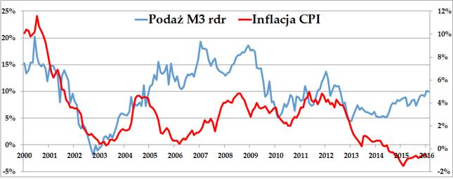 Roczna dynamika podaży pieniądza M3 (lewa oś) i CPI (prawa oś)