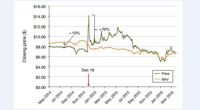 """Notowania funduszu zamkniętego """"CUBA"""", na tle wartości aktywów netto, z zaznaczeniem momentu zapowiedzi złagodzenia sankcji przez Baracka Obamę"""