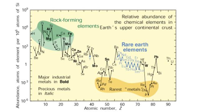 Im mniej powszechny pierwiastek, tym niżej znajduje się na wykresie. Metale ziem rzadkich oznaczono kolorem niebieskim