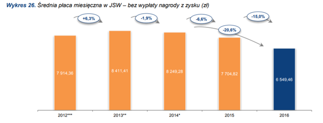 Średnia pensja w JSW rzeczywiście spadła