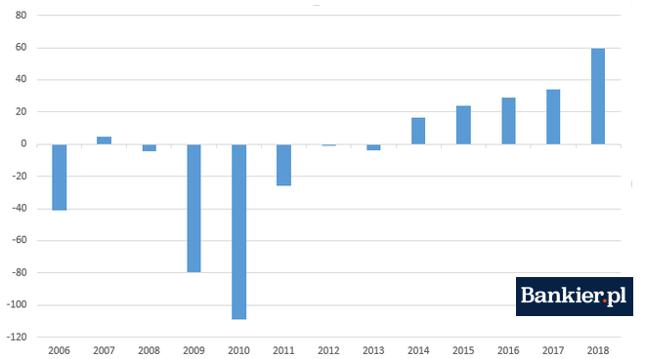 Saldo sektora instytucji rządowych i samorządowych Niemiec [mld euro]