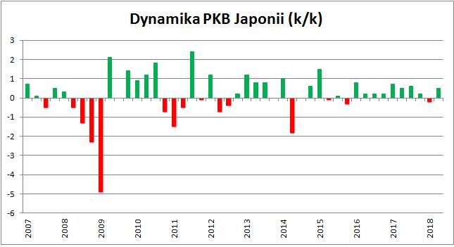 Dynamika PKB Japonii k/k
