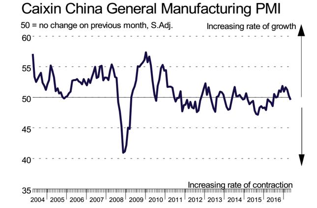 Wskaźnik PMI dla chińskiego przemysłu wytwórczego. Poziom 50 punktów rozdziela regres od ekspansji w badanym sektorze.