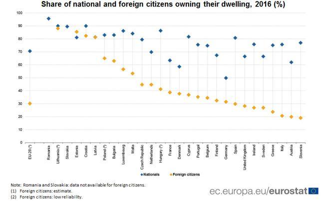 Odsetek obywateli i obcokrajowców z prawem własności do lokalu mieszkalnego w krajach Unii Europejskiej w 2016 r.