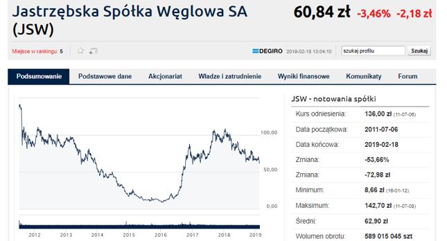 Akcje JSW od momentu wypowiedzenia słów przez prezesa Ozona potaniały o ponad 1 zł