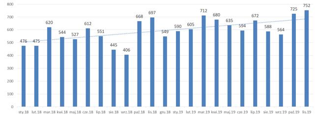 Liczba opublikowanych ogłoszeń o upadłości konsumenckiej miesięcznie od początku 2018 r.