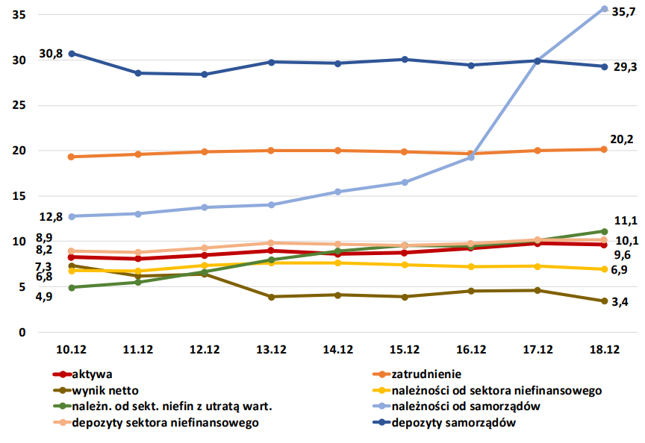 Udziały sektora spółdzielczego (banki spółdzielcze i zrzeszające) w podstawowych wielkościach sektora bankowego (%)