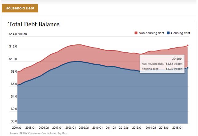 Dług hipoteczny i konsumpcyjny Amerykanów (w bln USD).