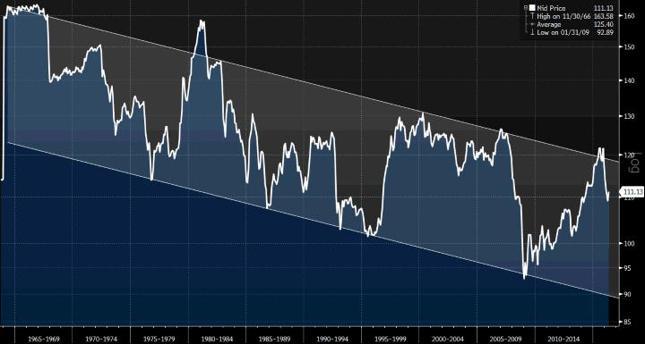 Zniżkujący kanał, widoczny w notowaniach wskaźnika realnego efektywnego kursu funta, obliczanego przez Bank Rozliczeń Międzynarodowych, za ostatnie 50 lat