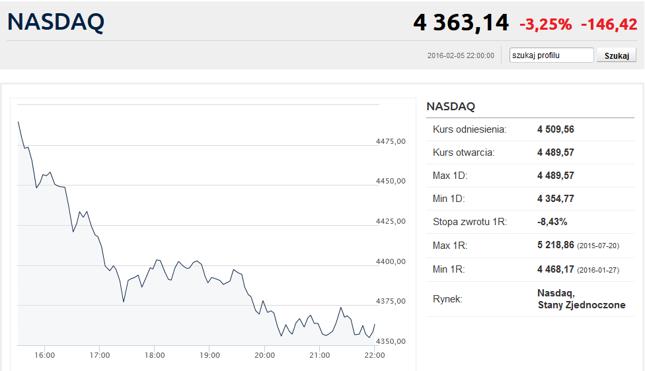 Jeszcze w grudniu Nasdaq atakował historyczne szczyty powyżej 5.000 pkt.