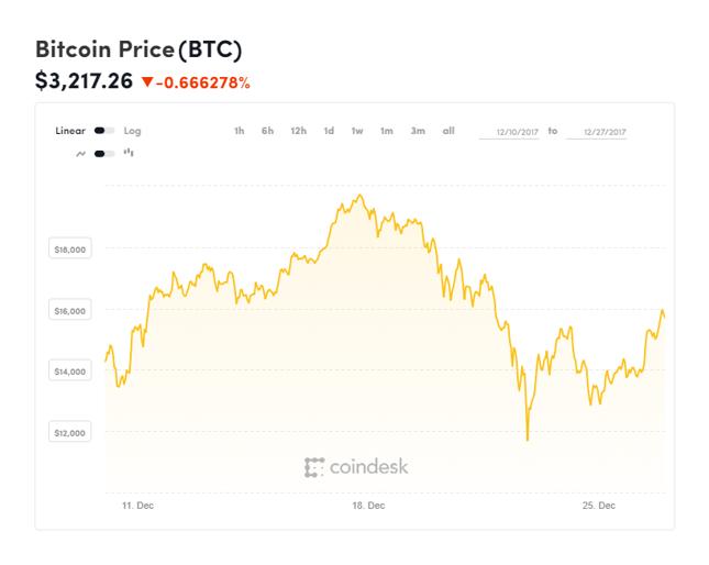 Notowania bitcoina w trakcie formowania szczytu wszech czasów, w drugiej połowie grudnia 2017 r.