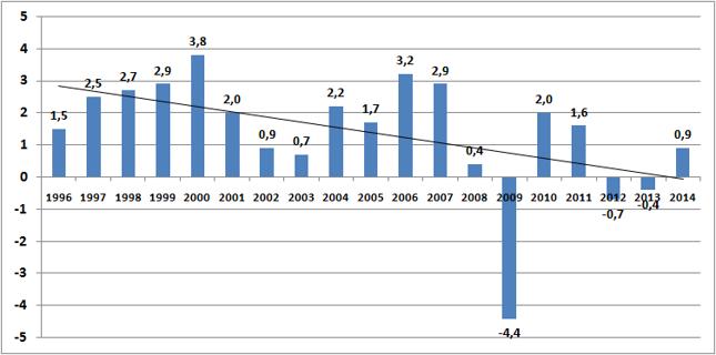 Realny wzrost PKB w strefie euro (w %). W 2014 roku linia trendu spadła poniżej zera