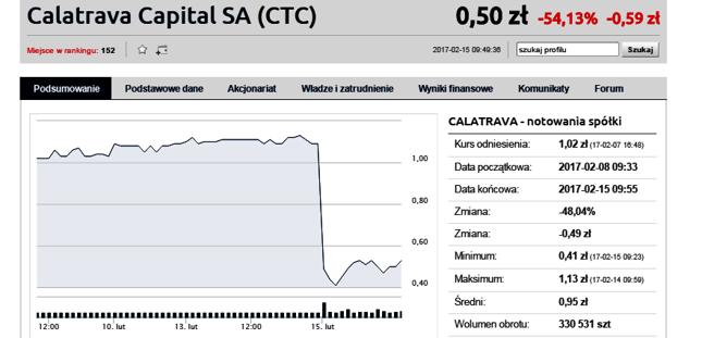 KNF nałożyła 700 tys. zł kary na Calatrava Capital i wykluczyła spółkę z obrotu na GPW