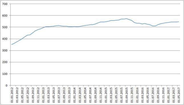 Indeks cen nieruchomości komercyjnych w Hongkongu. Wartość 100 dla 1999 r.