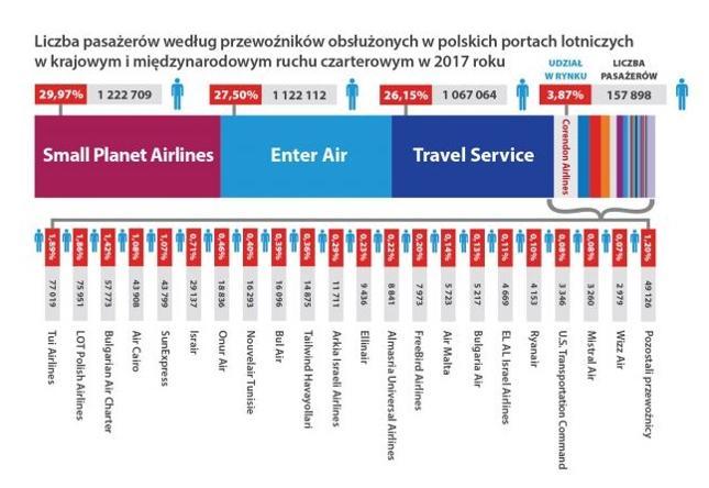 Statystyki czarterowego ruchu lotniczego w Polsce po 2017 roku