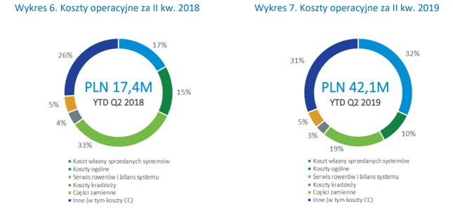 Podział kosztów w NextBike. W I półroczu 2019 kluczowe były kary umowne oraz wyższe od oczekiwań wydatki na uruchomienie systemu w Trójmieście