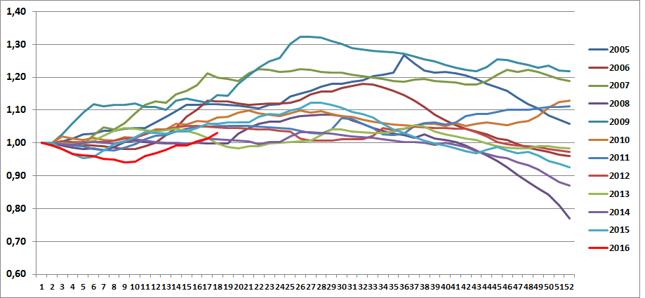 Indeks średnich cen detalicznych benzyny Pb95 w ciągu roku. Początek roku = 1,00.