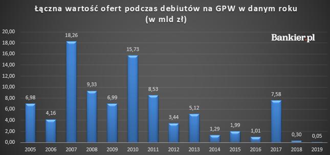 Wielkość ofert na GPW