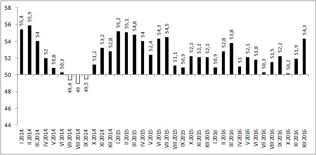Indeks PMI dla polskiego sektora przemysłowego