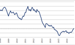 GUS: Koniec deflacji w Polsce