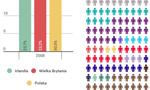 Blisko 8% biedaków w UE stanowią Polacy