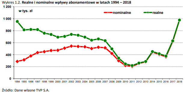 Realne wpływy z abonamentu spadały już przed 2007