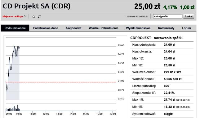 CD Projekt rośnie po rekordowych wynikach