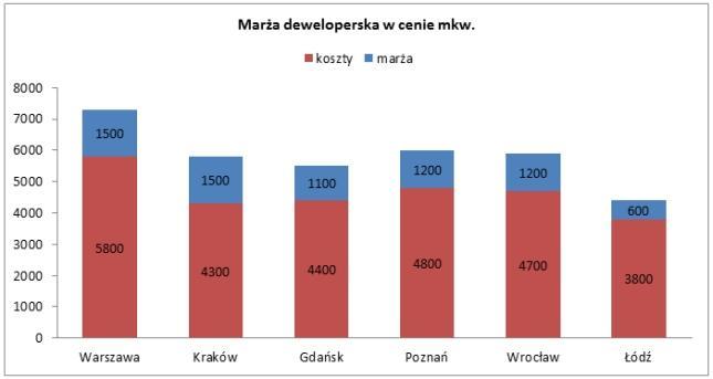 """Wykres 1 - na podstawie raportu NBP """"Informacja o cenach mieszkań i sytuacji na rynku nieruchomości mieszkaniowych i komercyjnych w Polsce w II kwartale 2015 r."""""""