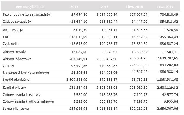 Wyniki finansowe Sonka SA