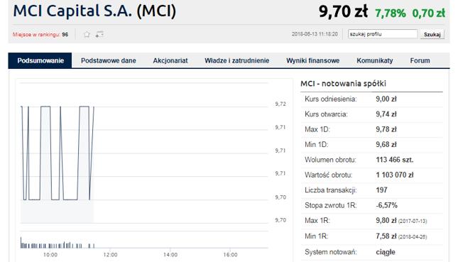 MCI Management wzywa do sprzedaży 19.003.988 akcji MCI Capital po 9,80 zł