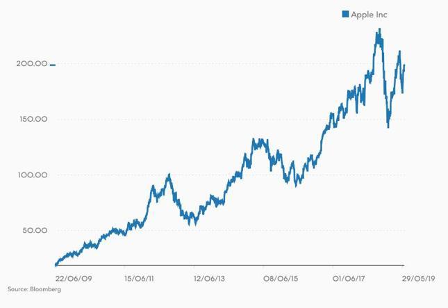 Kurs akcji Apple w ostatnich 10 latach