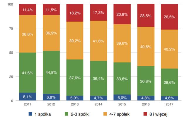 Liczba spółek w portfelu inwestorów