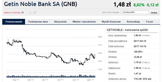 Getin Noble mocno w górę po dzisiejszych doniesieniach dotyczących rozwiązania sprawy frankowej