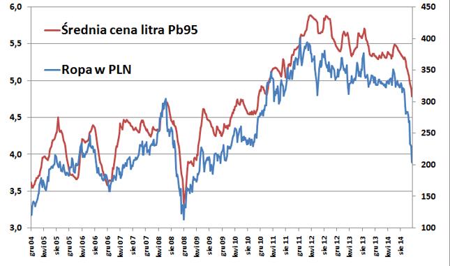 Silna korelacja pomiędzy cenami ropy wyrażonymi w PLN a cenami benzyny Pb95