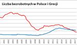 Liczba bezrobotnych w Polsce wciąż spada. Mamy ich już mniej niż Grecja