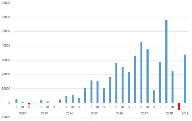 W I kwartale liczba Ukraińców objętych ubezpieczeniami społecznymi w Polsce wzrosła o 33,8 tys.