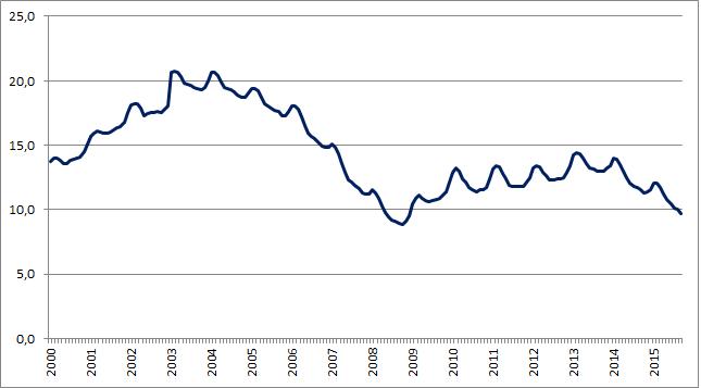 Stopa bezrobocia